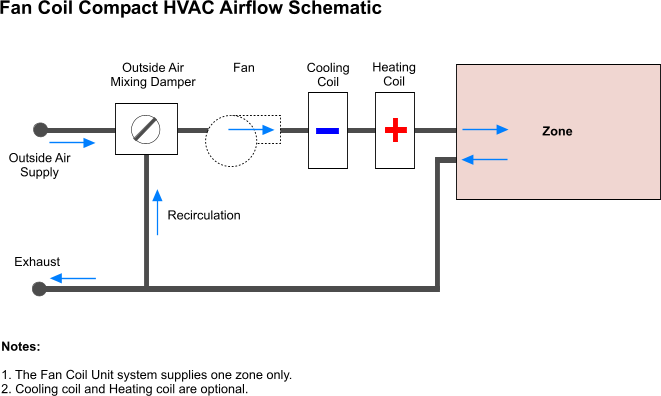 Fan%20Coil%20Layout Vav System Schematic on pool system schematic, vav boxes wiring schematic, ahu system schematic, doorbell wiring schematic, single duct vav schematic,