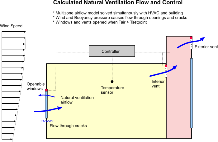 Natural Ventilation Modelling