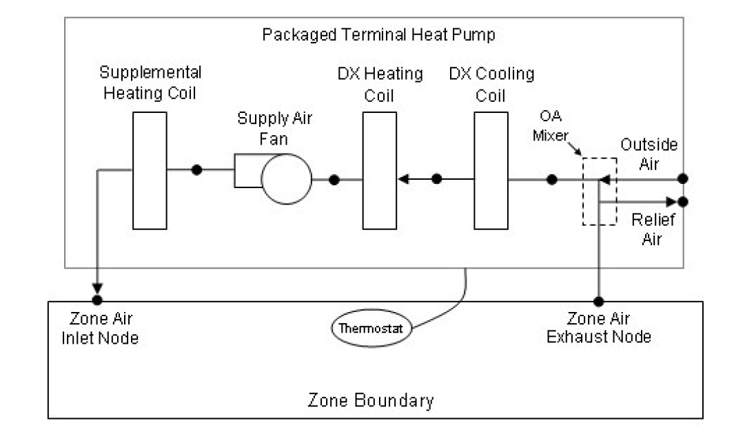 Packaged Terminal Heat Pumprhdesignbuildercouk: Schematics Hvac Package Units At Gmaili.net