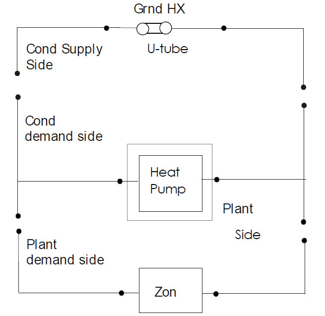 the supply side of the heat pump is usually connected to a ground heat  exchanger  the schematic diagram below shows the layout and piping diagram  of the